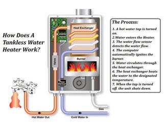 Tankless Water Heater Schematic